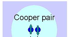 A Cooper-párok
