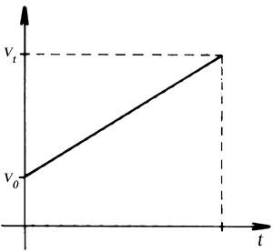 Kezdősebességgel rendelkező, egyenes vonalú, egyenletesen változó mozgás sebesség-idő grafikonja