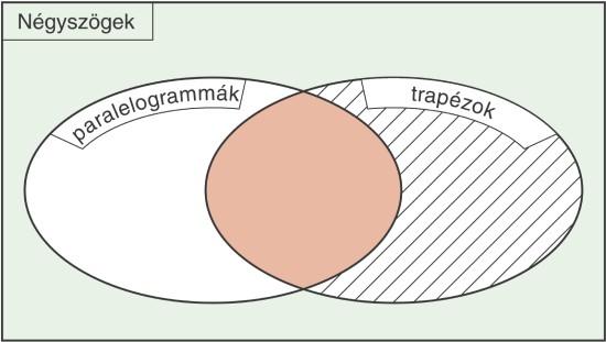 Venn-diagram (négyszögek) 4.