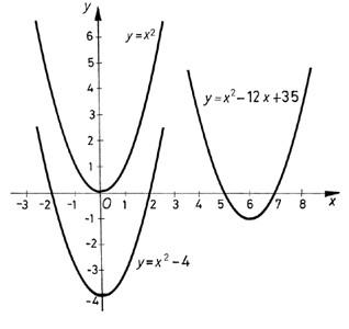 Másodfokú fügvények grafikonja