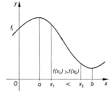 Csökkenő függvény grafikonja
