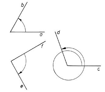 Forgásszögek - ábra