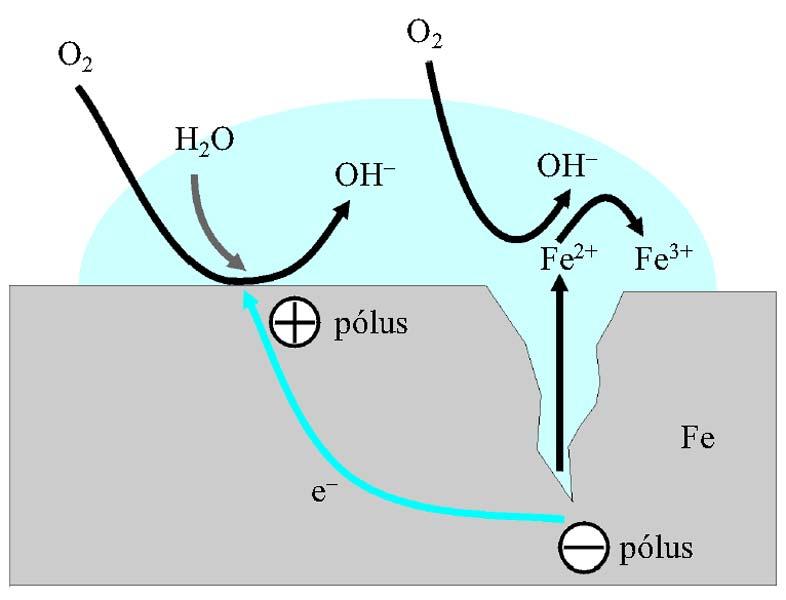 Rozsdásodás kémiai változás