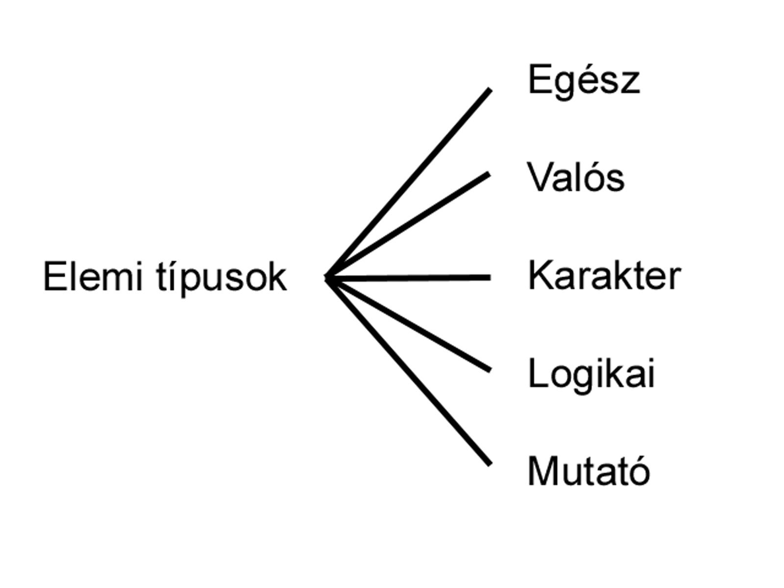 Informatika 8. évfolyam  3af6267829