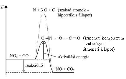 A kötési energiák, az aktiválási energia és a reakcióhő viszonya