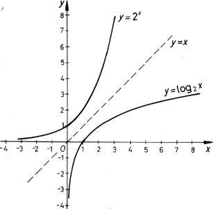 Inverz függvény szemléltetése