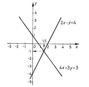 A megoldás ábrázolása koordináta-rendszerben