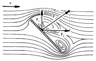 Az aerodinamikai felhajtóerő