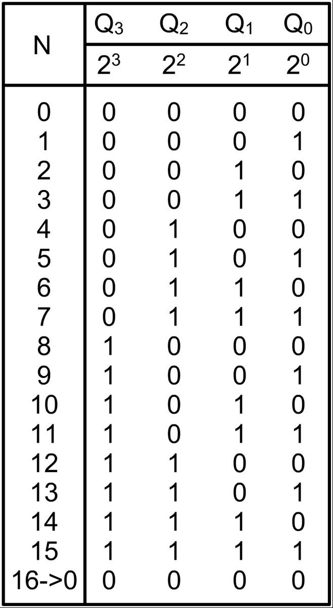 Ebben az esetben két 4 bites aszinkron bináris számláló kimeneti állapotai 168c6161b1