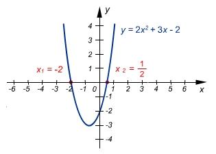 A függvény zérushelye- ábra