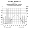 Sarkvidéki éghajlat diagramja