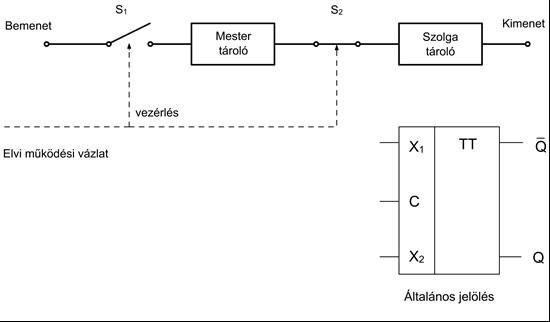 Kétfokozatú (master-slave) tárolók: általános jelölés és elvi működési vázlata