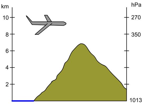 A légnyomás változása a magassággal