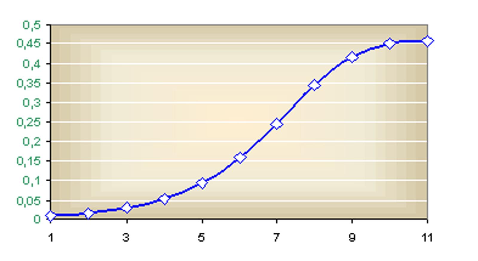 Logisztikus növekedés az elemek számított értéke alapján 7c080a0717