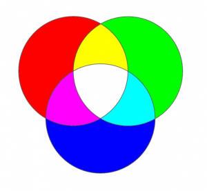 Additív színkeverés