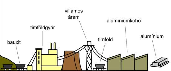 Az alumíniumgyártás folyamata