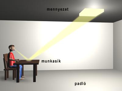 A fényvisszaverődés miatti zavaró káprázás
