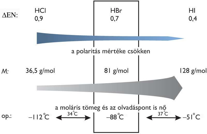 Hidrogén olvadáspontja
