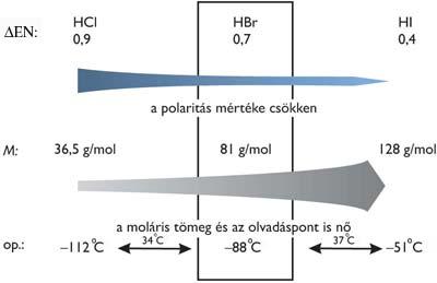 A polaritás, a moláris tömeg és az olvadáspont alakulása hidrogén-halogenideknél