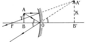 A kép szerkesztése a f> t esetében