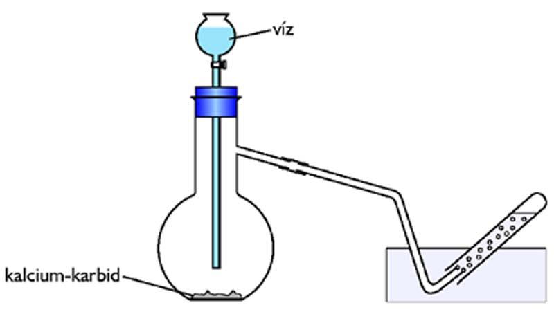 Acetilén előállítása kalciumkarbidból
