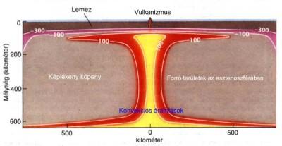 Az asztenoszféra anyagáramlásai