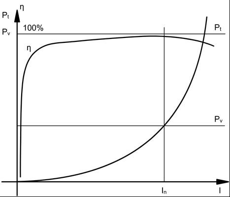 A transzformátor vas- és tekercsvesztesége, hatásfoka