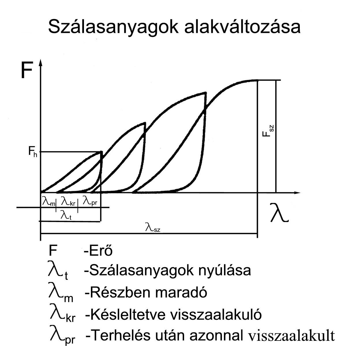 Vegyiszálak hőhatás ábrája. Nedves hőmegmunkálás e9bb05fa11