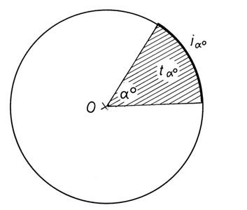 Körív és körcikk összefüggései- ábra