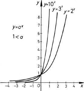 Exponenciális függvények ábrázolása