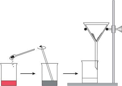 Aktív szén adszorpciós képességének vizsgálata