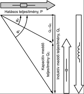 Teljesítmény háromszög változása