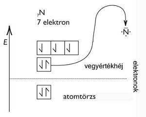 A nitrogén elektronszerkezete