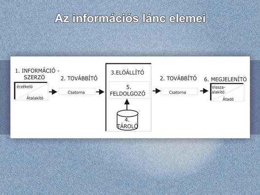 Az információs lánc elemeinek a bemutatása