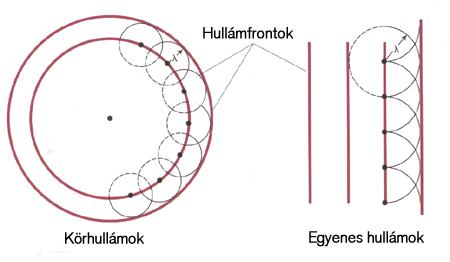 Huygens-Fresnel-elv