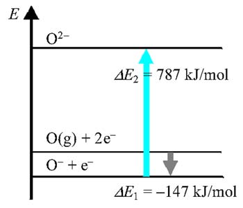 Az oxigénatom elektronfelvételének energiaviszonyai