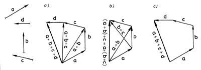 Több vektor összeadása- ábra