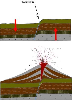 A vulkánok keletkezése