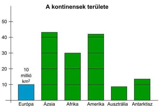 A kontinensek méreteinek összehasonlítása