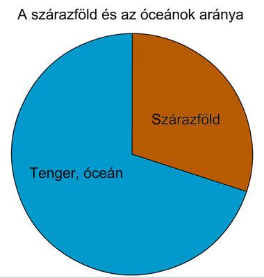 A szárazföldek, óceánok és tengerek aránya