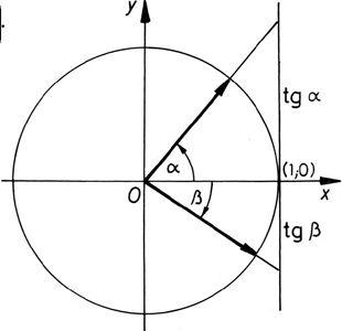 A tg szögfüggvény általánosítása