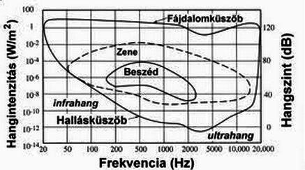 frekvencia_intenzitas