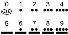 Számolás és számrendszerek