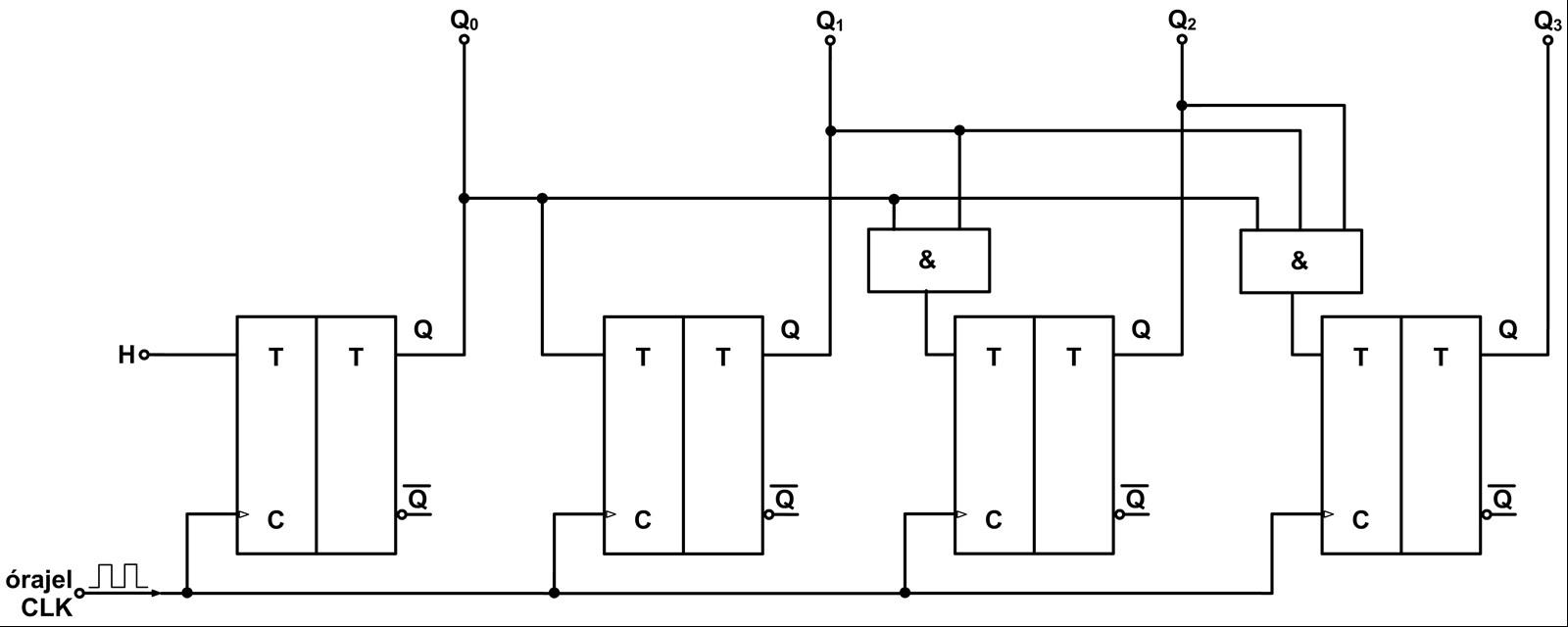 Egy 4-bites szinkron bináris előreszámláló c3a516ffa8