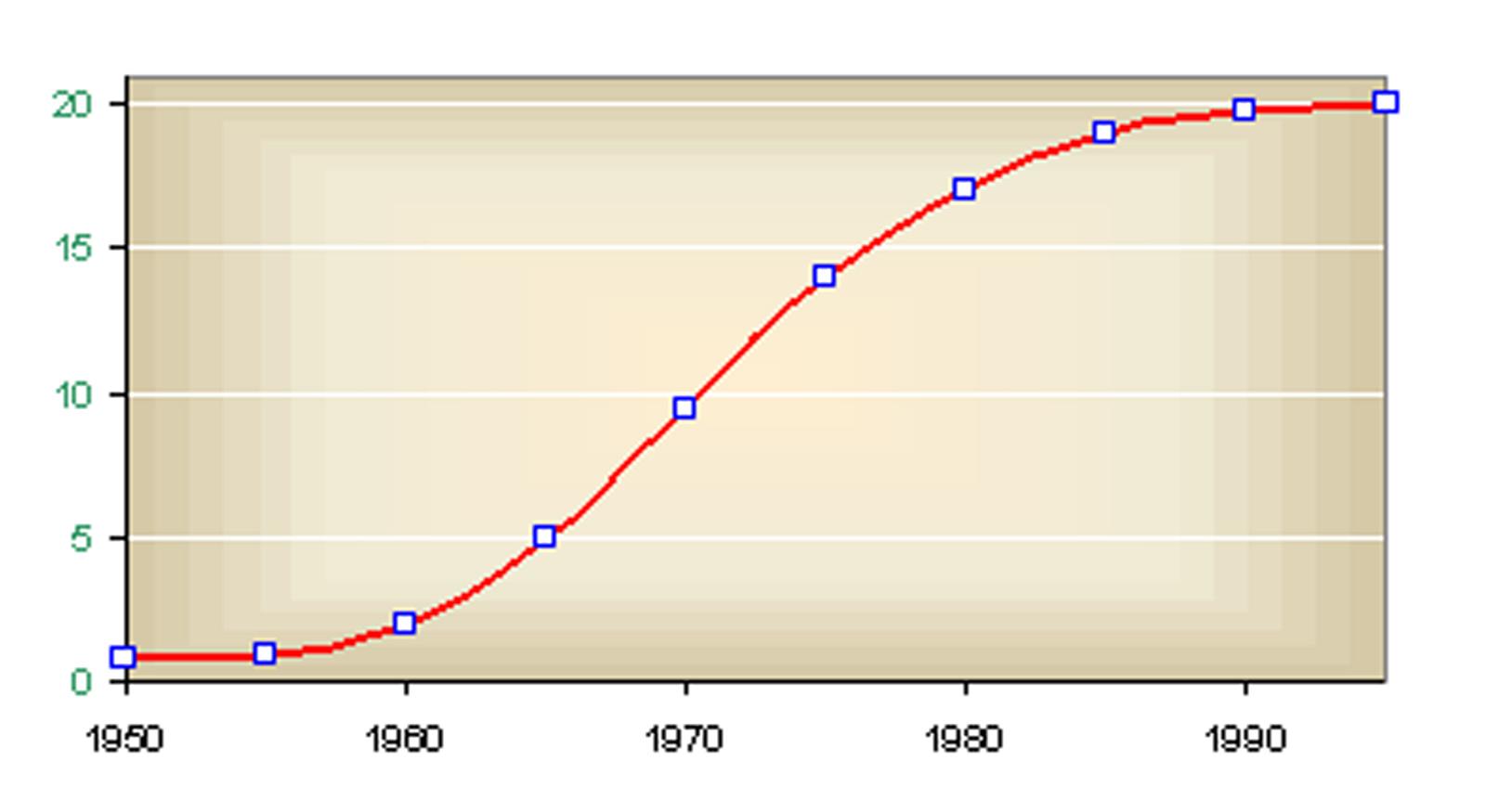 Logisztikus növekedés a gazdaságban 4d8e0cfa5f