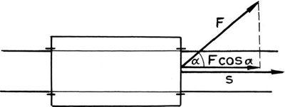 A skaláris szorzat szemléltetése