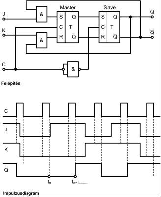 Kétfokozatú J-K (master-slave) tárolók: felépítése és impulzusdiagramja