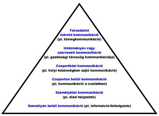 Kommunikációs piramis
