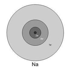 A nátriumatom elektronszerkezete