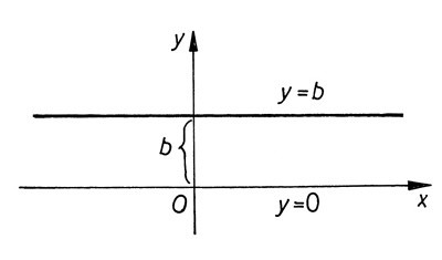 Konstans függvény grafikonja